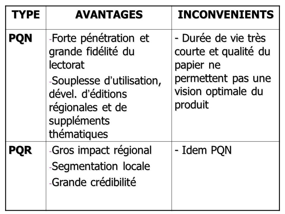 TYPE AVANTAGES. INCONVENIENTS. PQN. Forte pénétration et grande fidélité du lectorat.