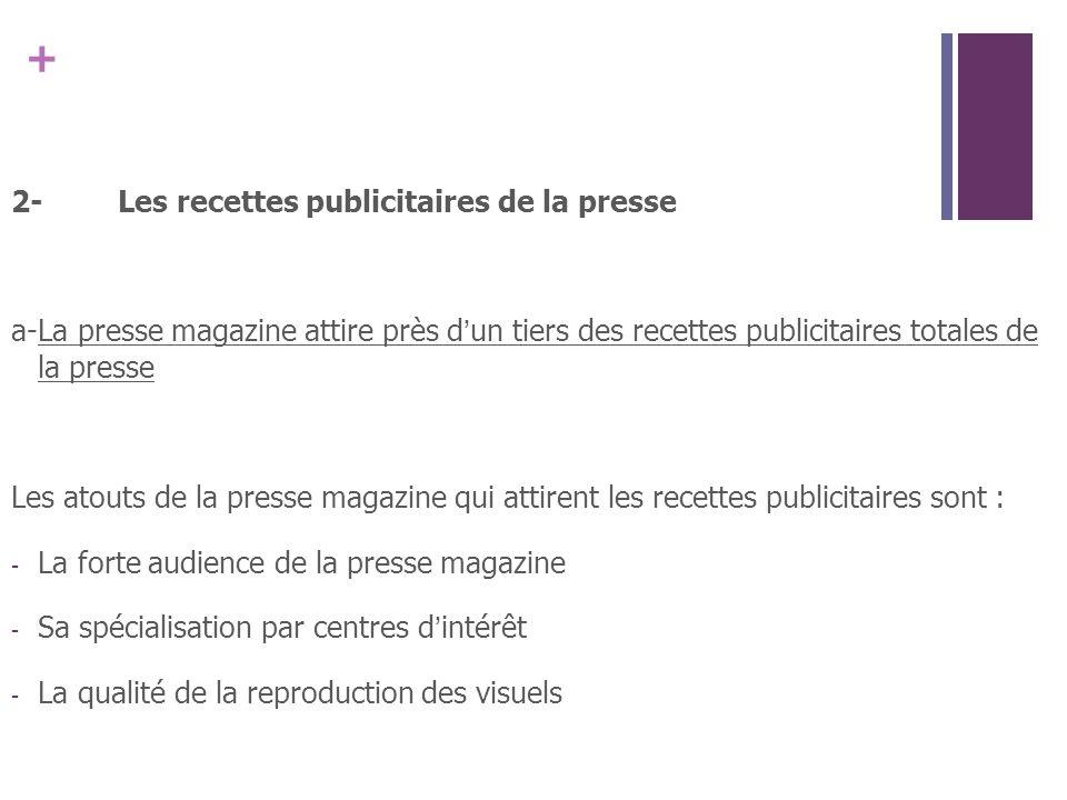 2- Les recettes publicitaires de la presse