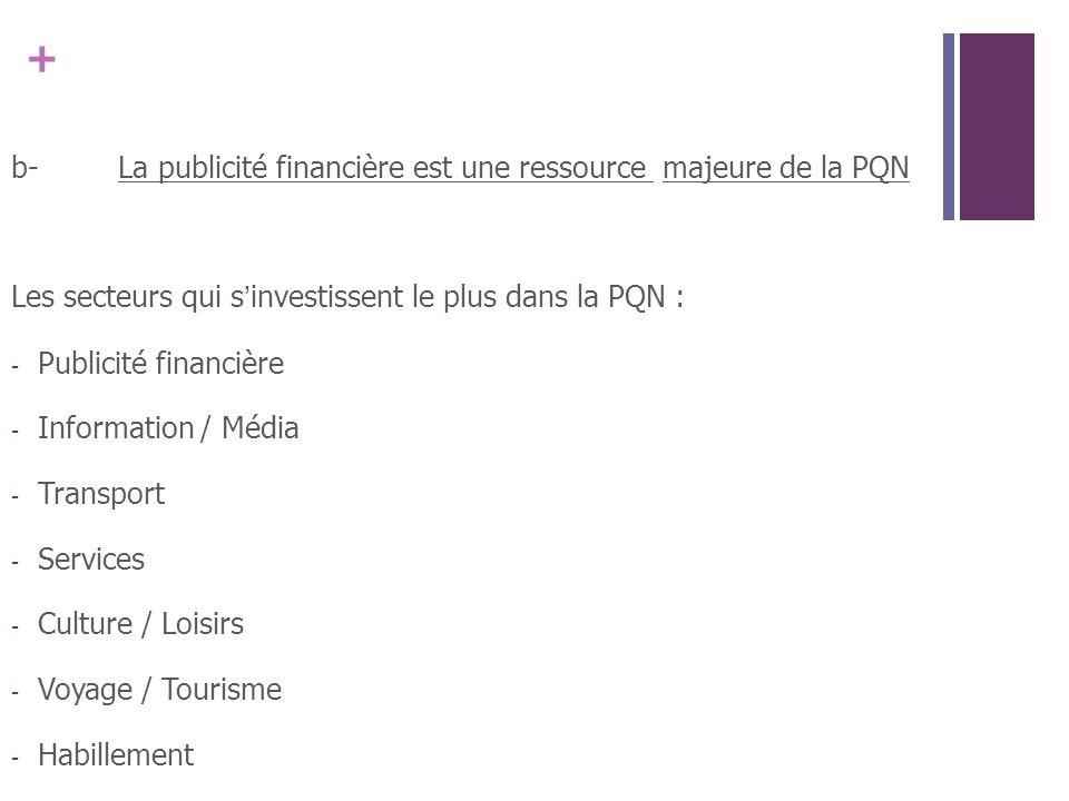 b- La publicité financière est une ressource majeure de la PQN
