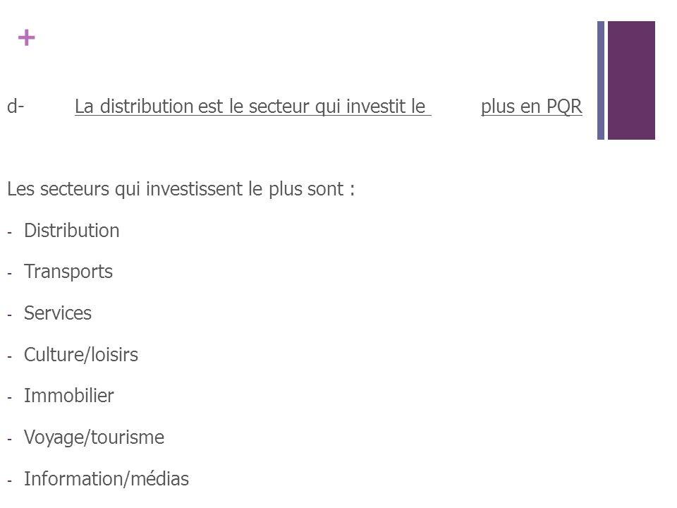 d- La distribution est le secteur qui investit le plus en PQR