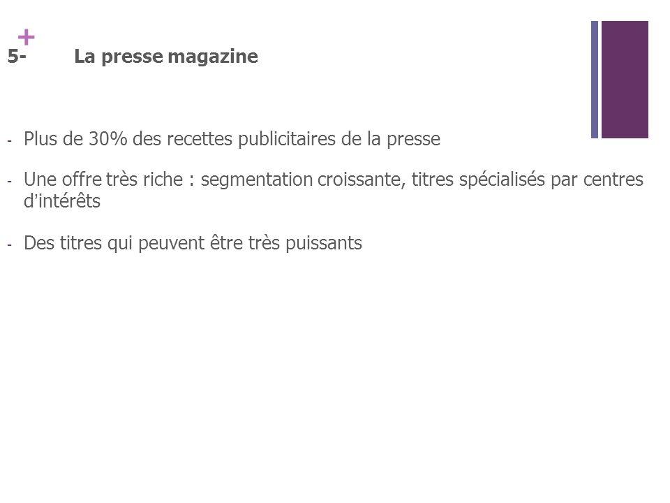 5- La presse magazine Plus de 30% des recettes publicitaires de la presse.