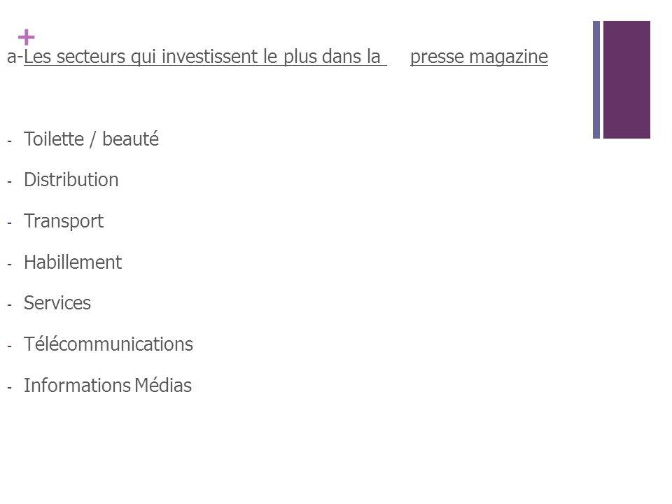 a- Les secteurs qui investissent le plus dans la presse magazine