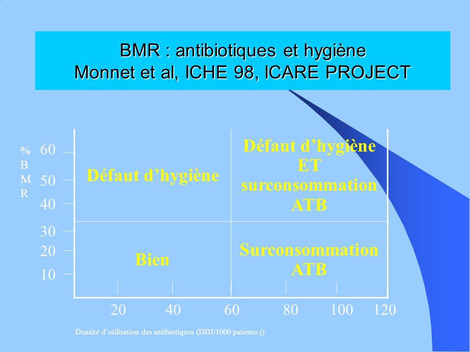 BMR : antibiotiques et hygiène Monnet et al, ICHE 98, ICARE PROJECT