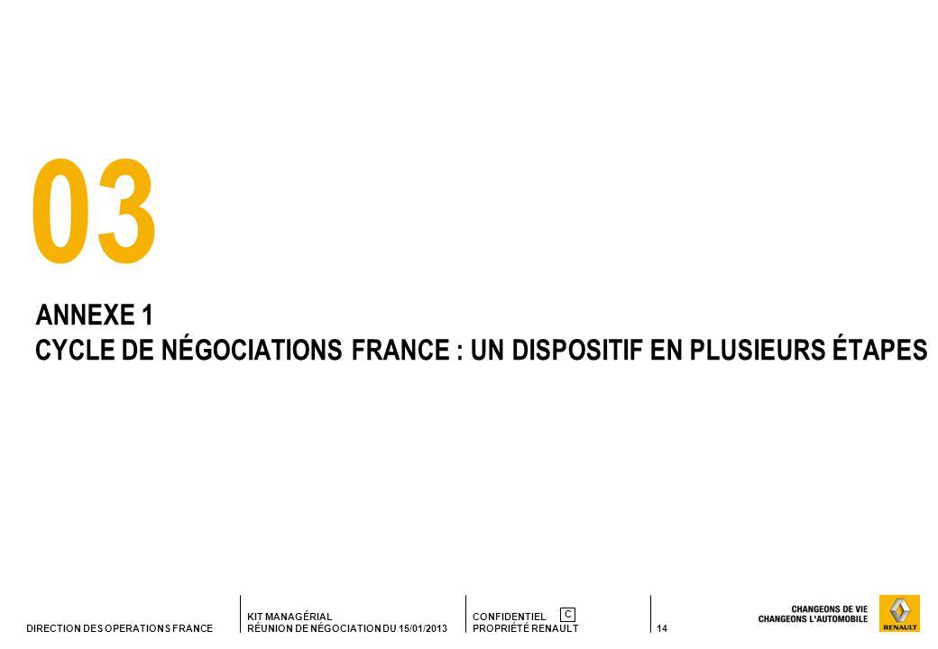 03 ANNEXE 1 CYCLE DE NÉGOCIATIONS FRANCE : UN DISPOSITIF EN PLUSIEURS ÉTAPES