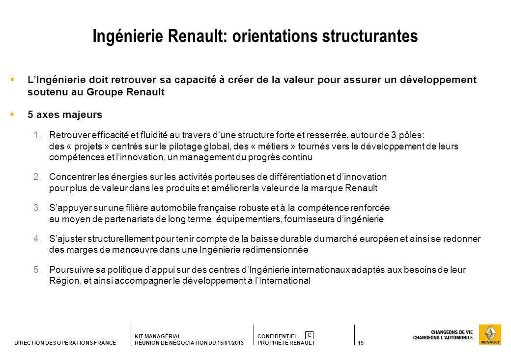 Ingénierie Renault: orientations structurantes