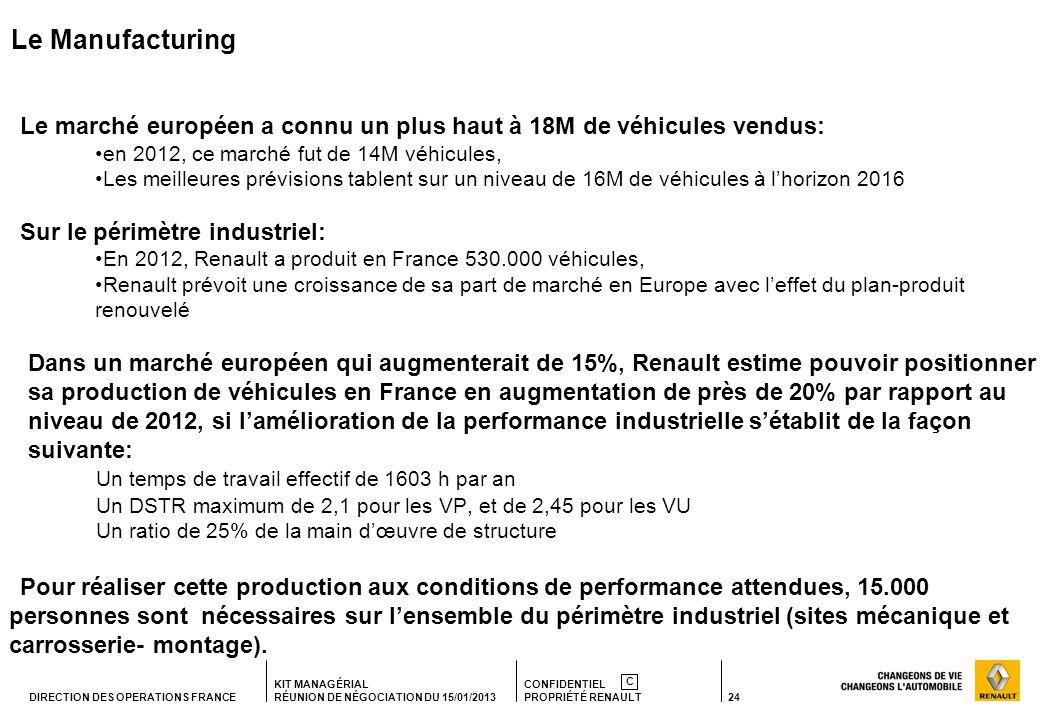 Le Manufacturing Le marché européen a connu un plus haut à 18M de véhicules vendus: en 2012, ce marché fut de 14M véhicules,