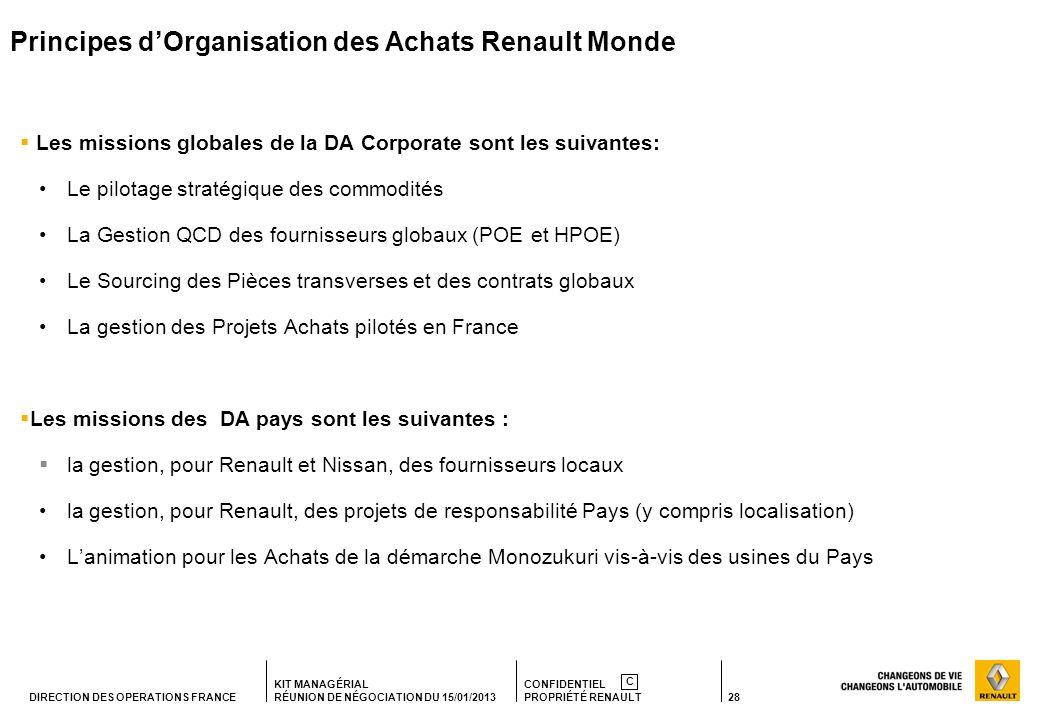 Principes d'Organisation des Achats Renault Monde