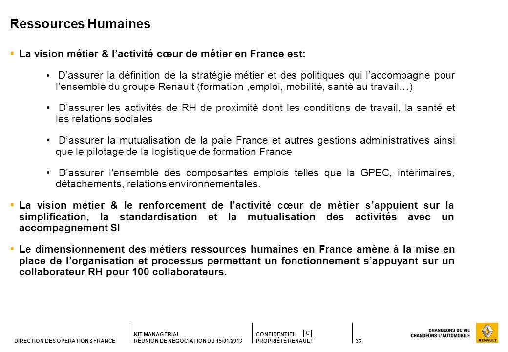 Ressources Humaines La vision métier & l'activité cœur de métier en France est:
