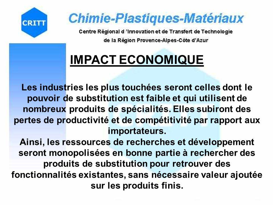 IMPACT ECONOMIQUE