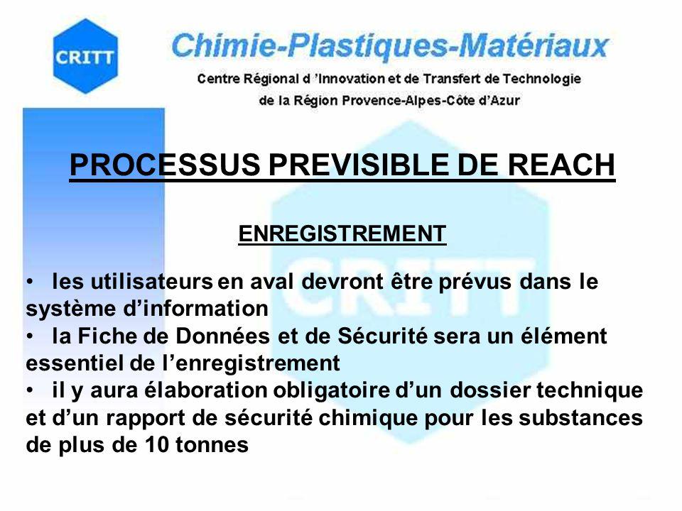 PROCESSUS PREVISIBLE DE REACH