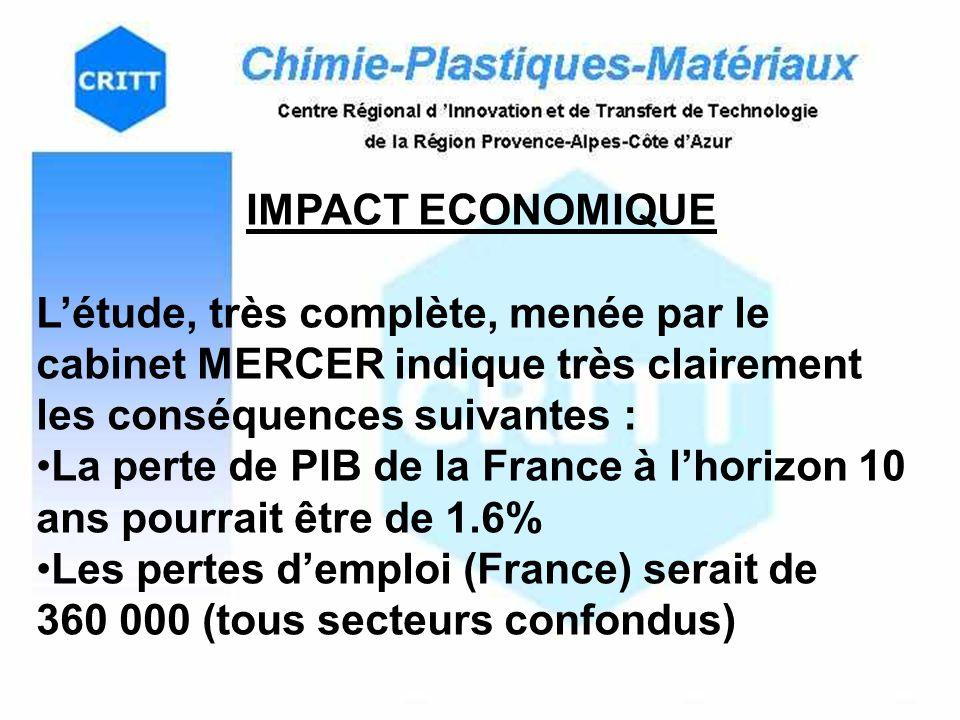 La perte de PIB de la France à l'horizon 10 ans pourrait être de 1.6%