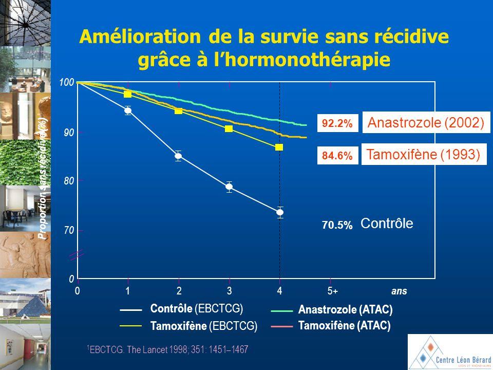 Amélioration de la survie sans récidive grâce à l'hormonothérapie