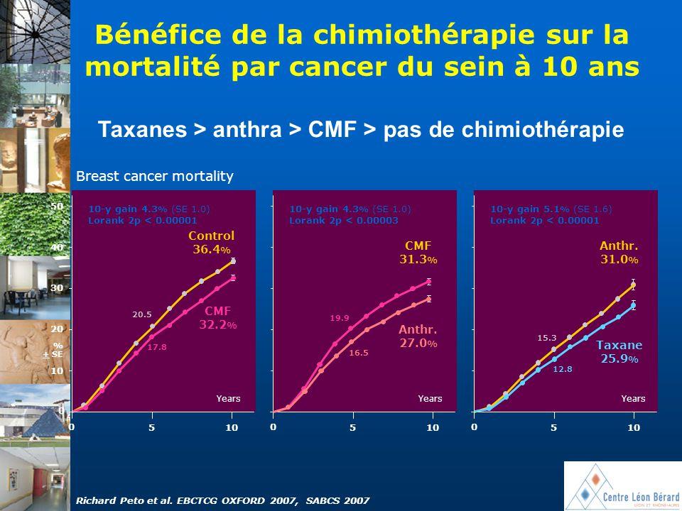 Bénéfice de la chimiothérapie sur la mortalité par cancer du sein à 10 ans