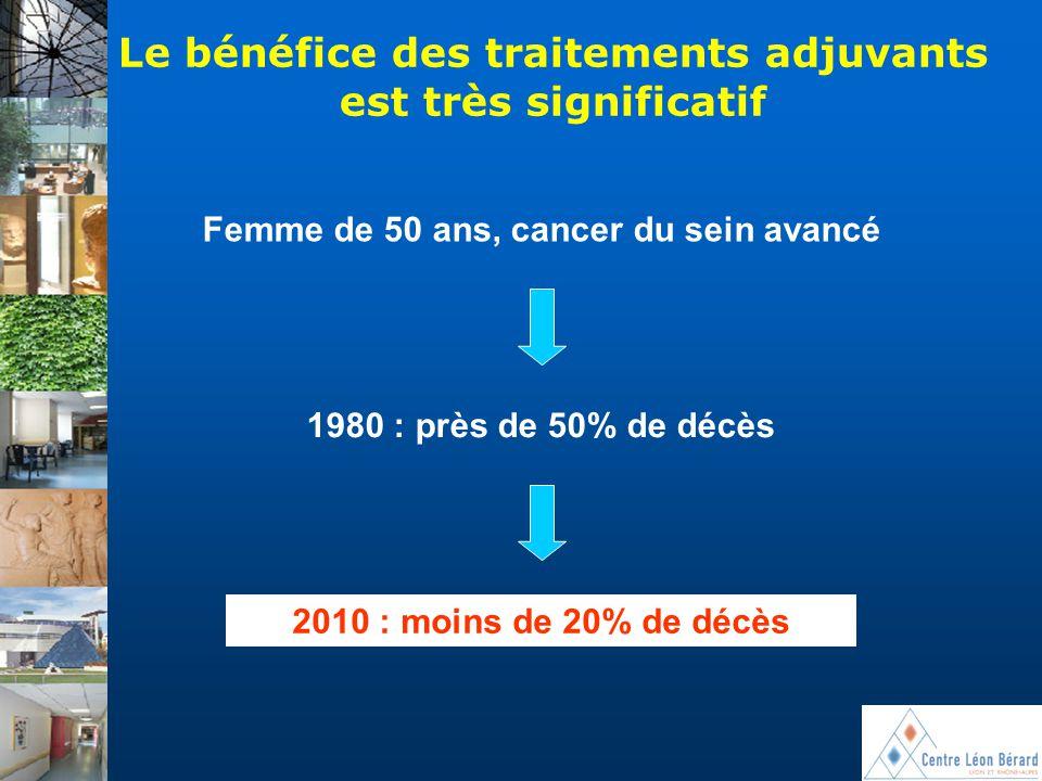 Le bénéfice des traitements adjuvants est très significatif