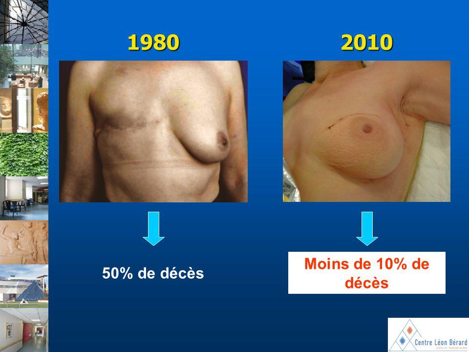 1980 2010 Moins de 10% de décès 50% de décès