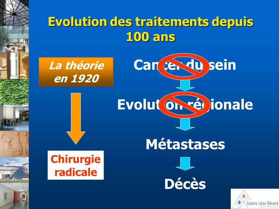Evolution des traitements depuis 100 ans