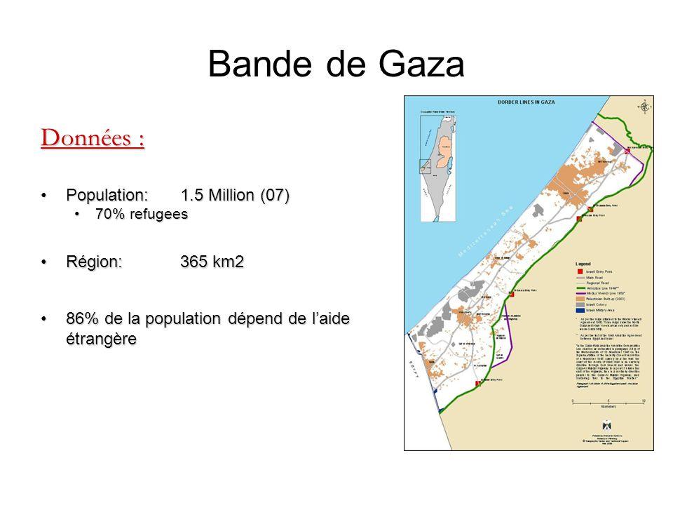 Bande de Gaza Données : Population: 1.5 Million (07) Région: 365 km2