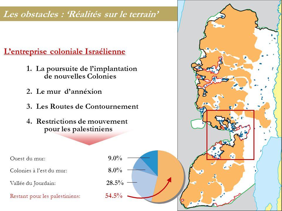 L'entreprise coloniale Israélienne