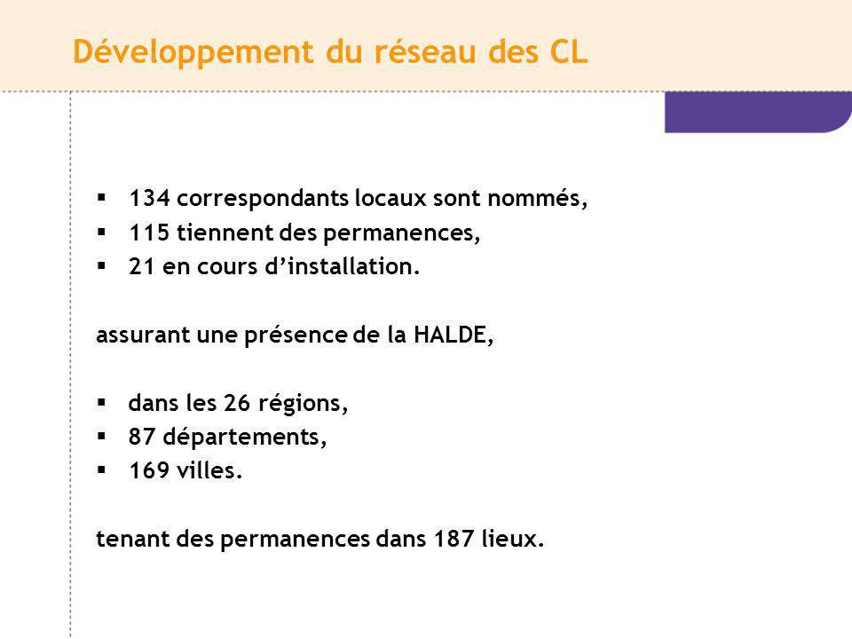 Développement du réseau des CL
