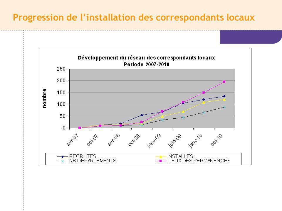 Progression de l'installation des correspondants locaux