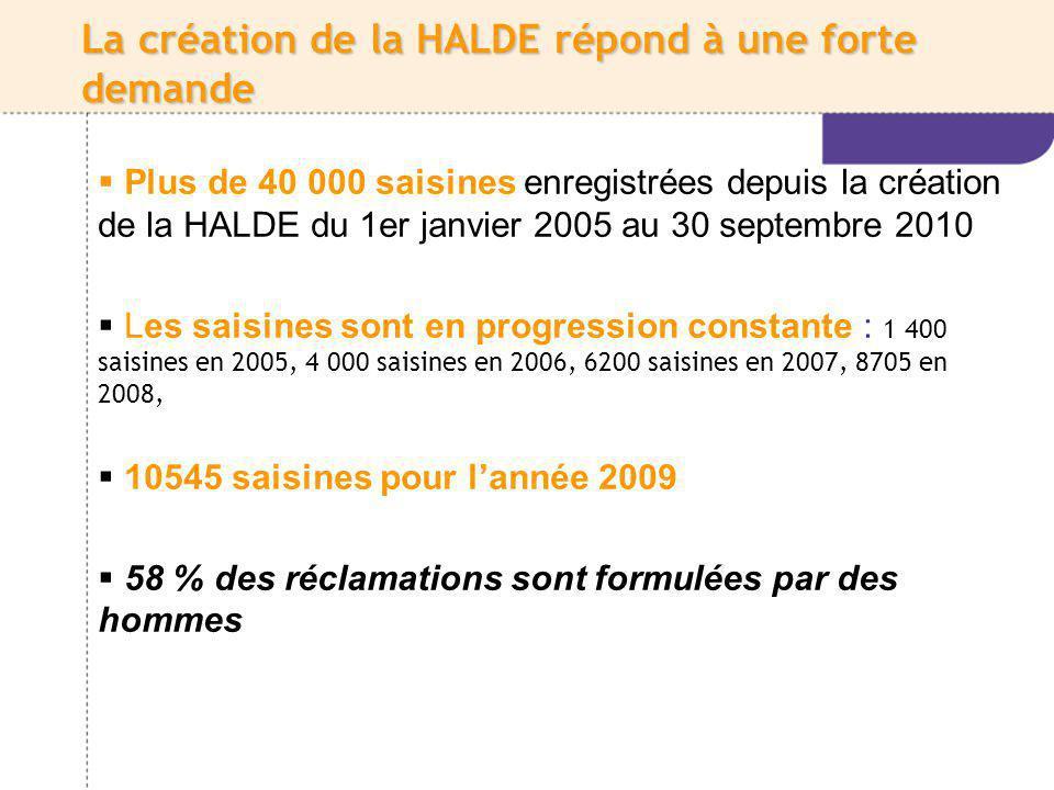 La création de la HALDE répond à une forte demande