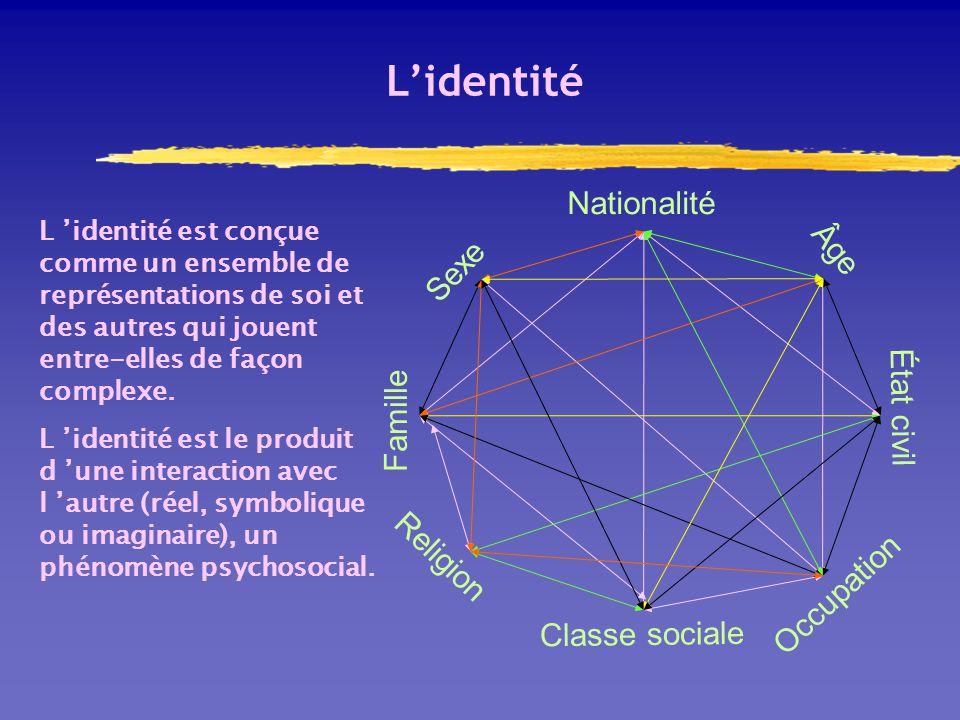 L'identité Nationalité Âge Sexe État civil Famille Religion Occupation