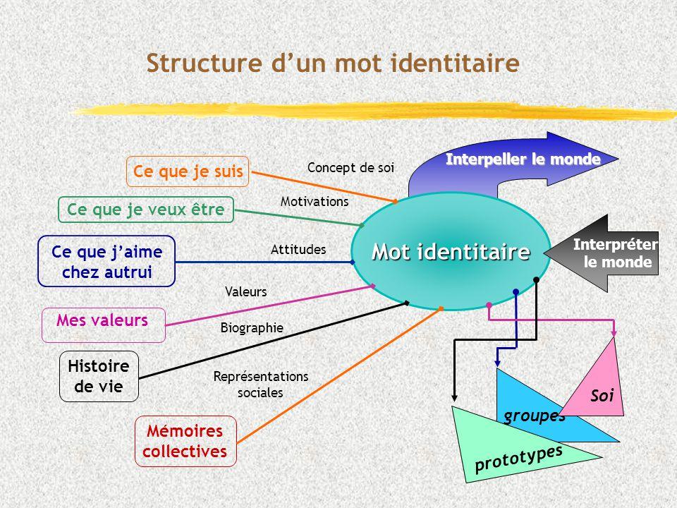 Structure d'un mot identitaire