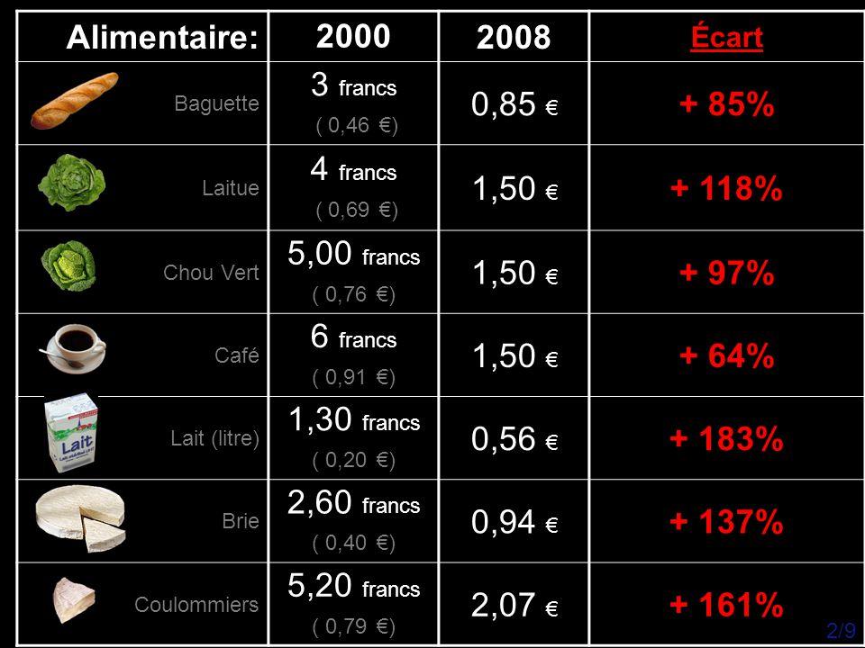 Alimentaire: 2000 2008 3 francs 0,85 € + 85% 4 francs 1,50 € + 118%