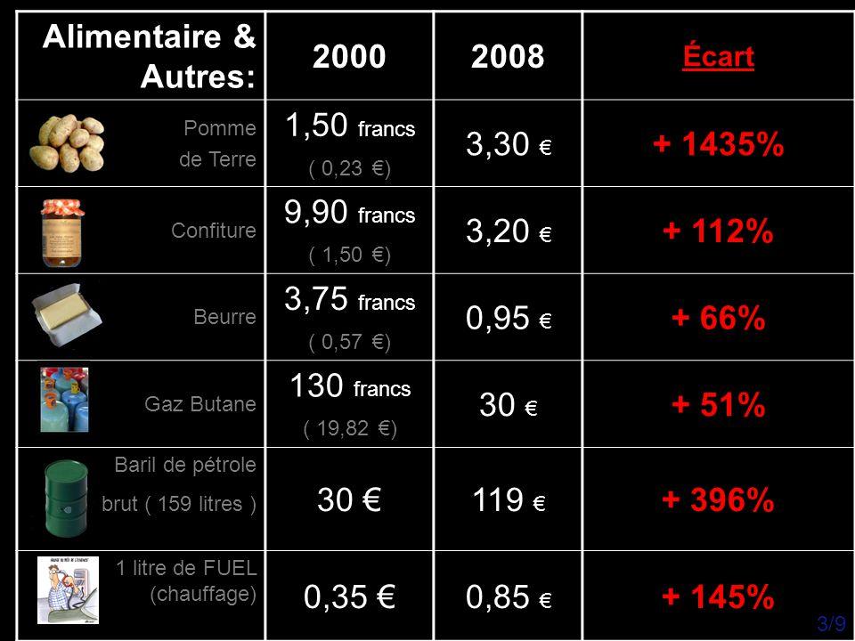 Alimentaire & Autres: 2000 2008 1,50 francs 3,30 € + 1435% 9,90 francs