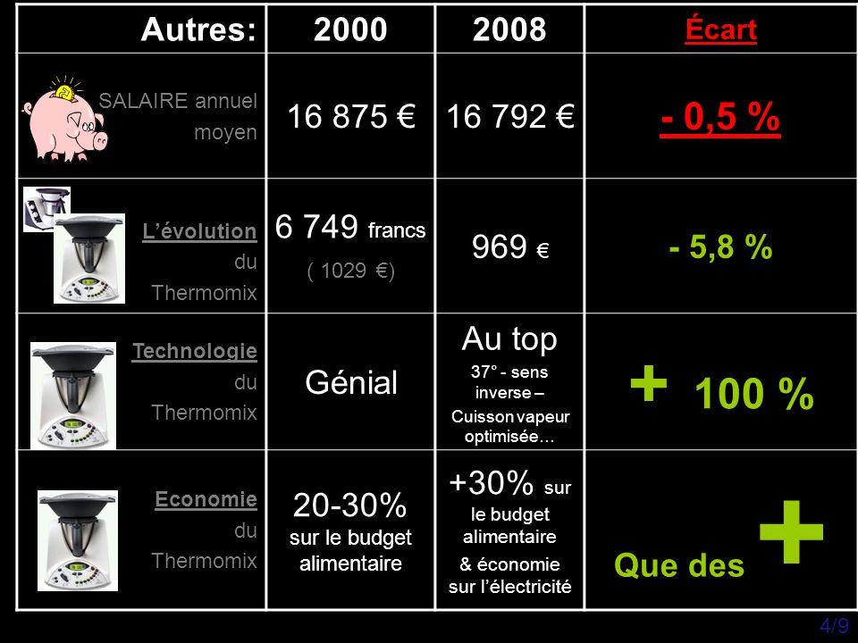 Autres: 2000. 2008. Écart. SALAIRE annuel. moyen. 16 875 € 16 792 € - 0,5 % L'évolution. du.