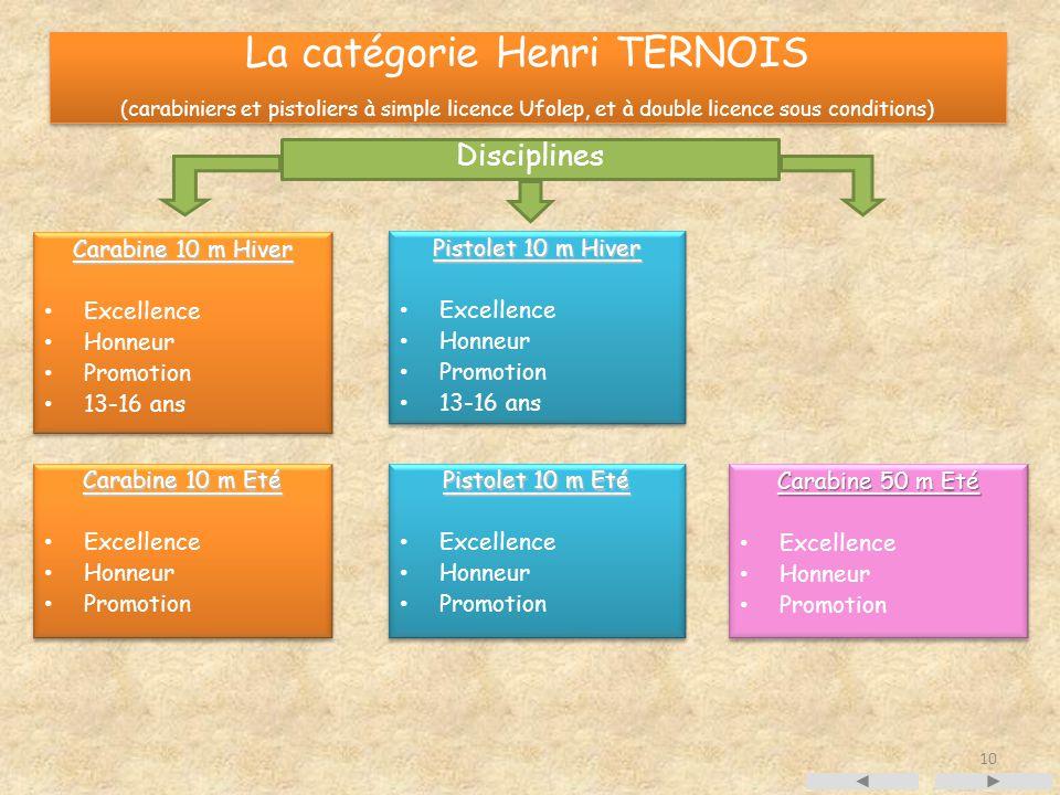 La catégorie Henri TERNOIS (carabiniers et pistoliers à simple licence Ufolep, et à double licence sous conditions)