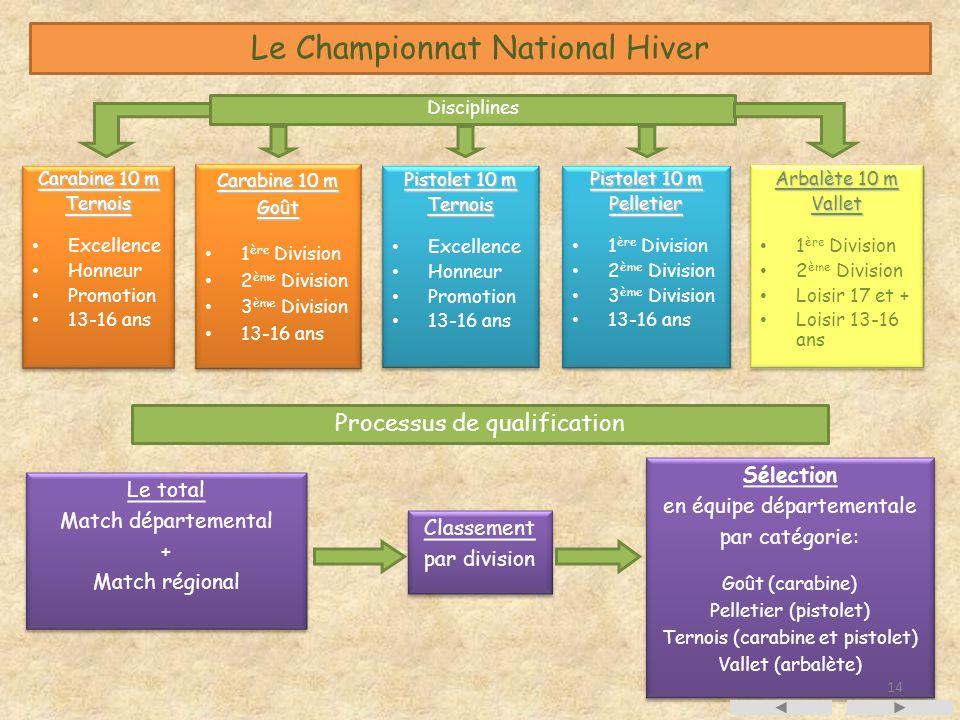 Le Championnat National Hiver