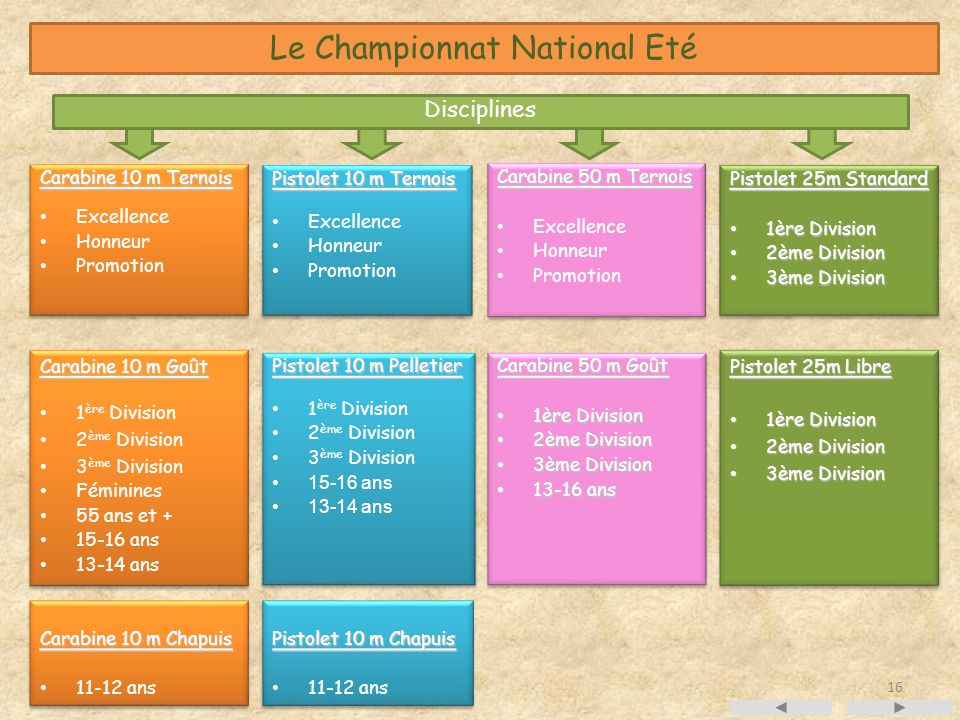 Le Championnat National Eté