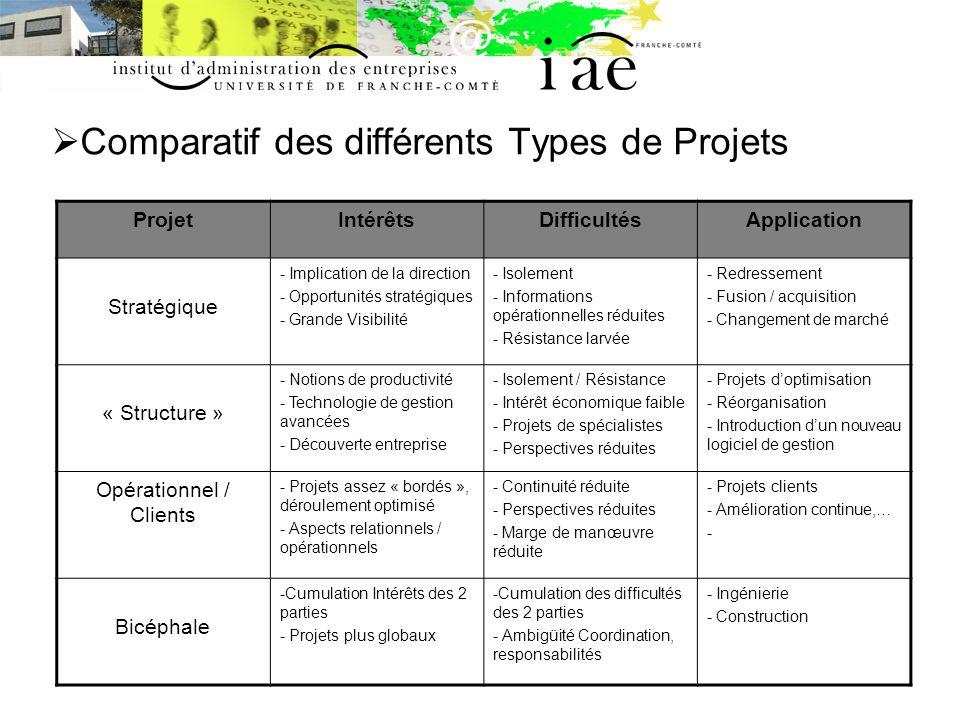 Comparatif des différents Types de Projets