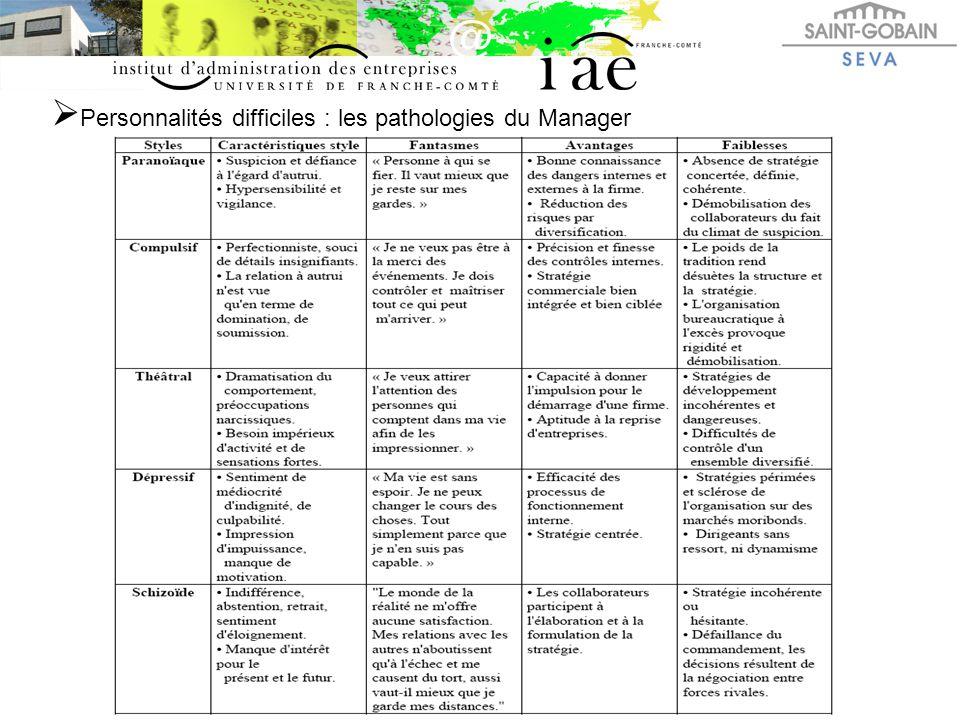 Personnalités difficiles : les pathologies du Manager