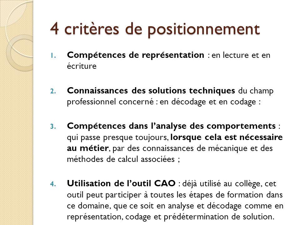4 critères de positionnement