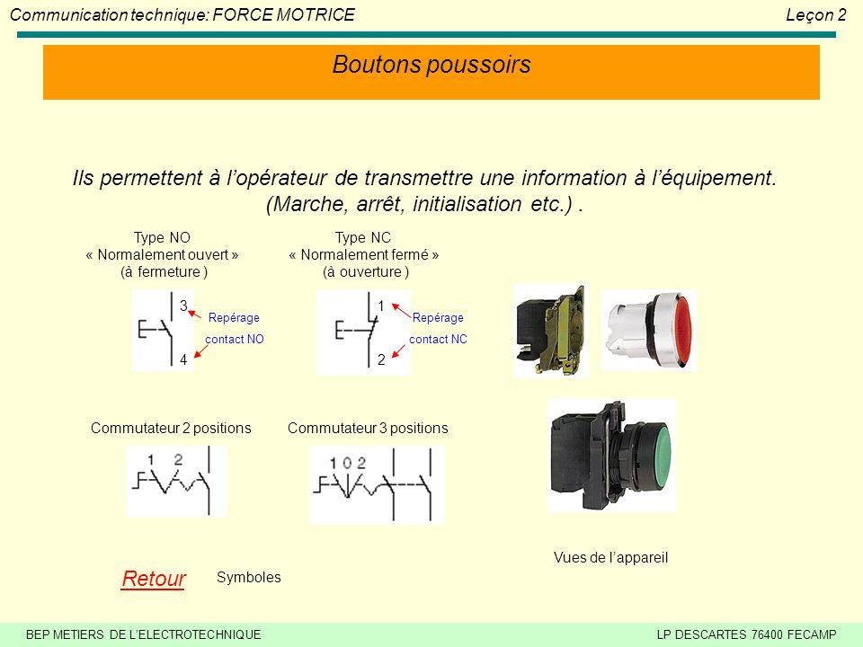 Boutons poussoirs Ils permettent à l'opérateur de transmettre une information à l'équipement. (Marche, arrêt, initialisation etc.) .