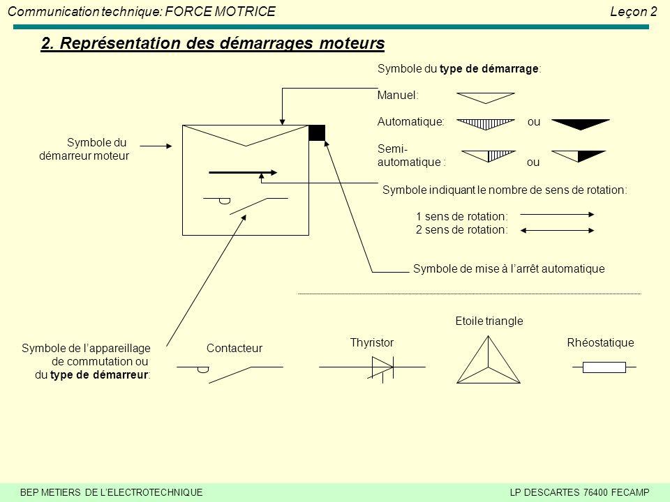 2. Représentation des démarrages moteurs
