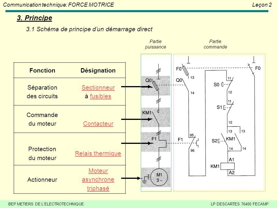 3. Principe 3.1 Schéma de principe d'un démarrage direct