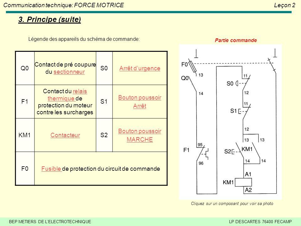 3. Principe (suite) Légende des appareils du schéma de commande: