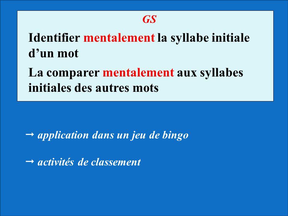 Identifier mentalement la syllabe initiale d'un mot