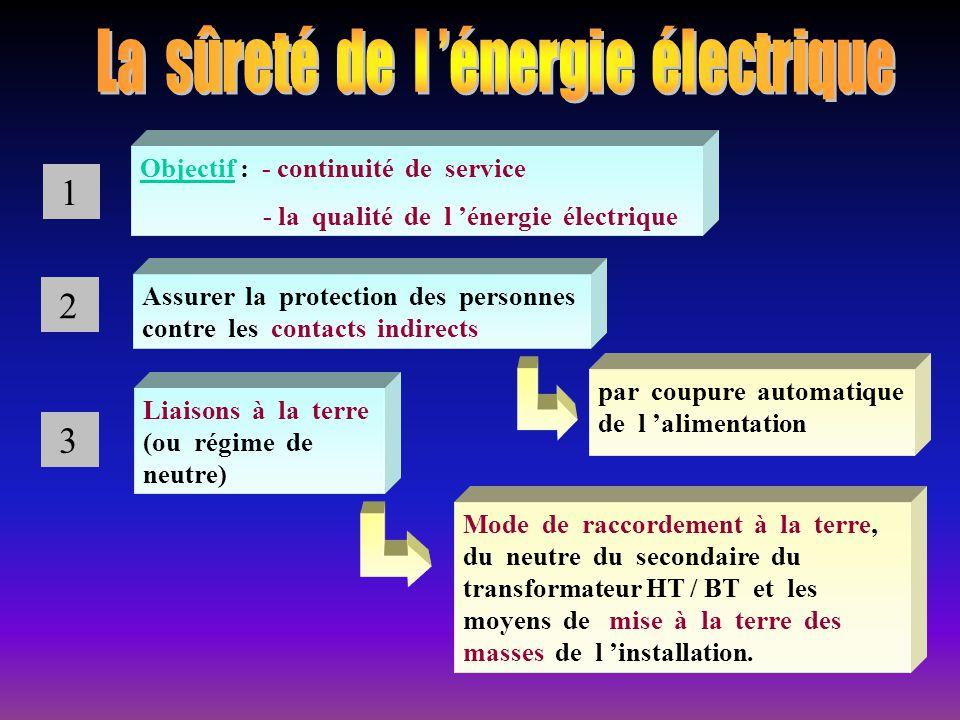 La sûreté de l 'énergie électrique
