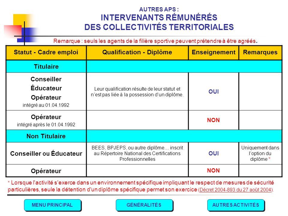 AUTRES APS : INTERVENANTS RÉMUNÉRÉS DES COLLECTIVITÉS TERRITORIALES
