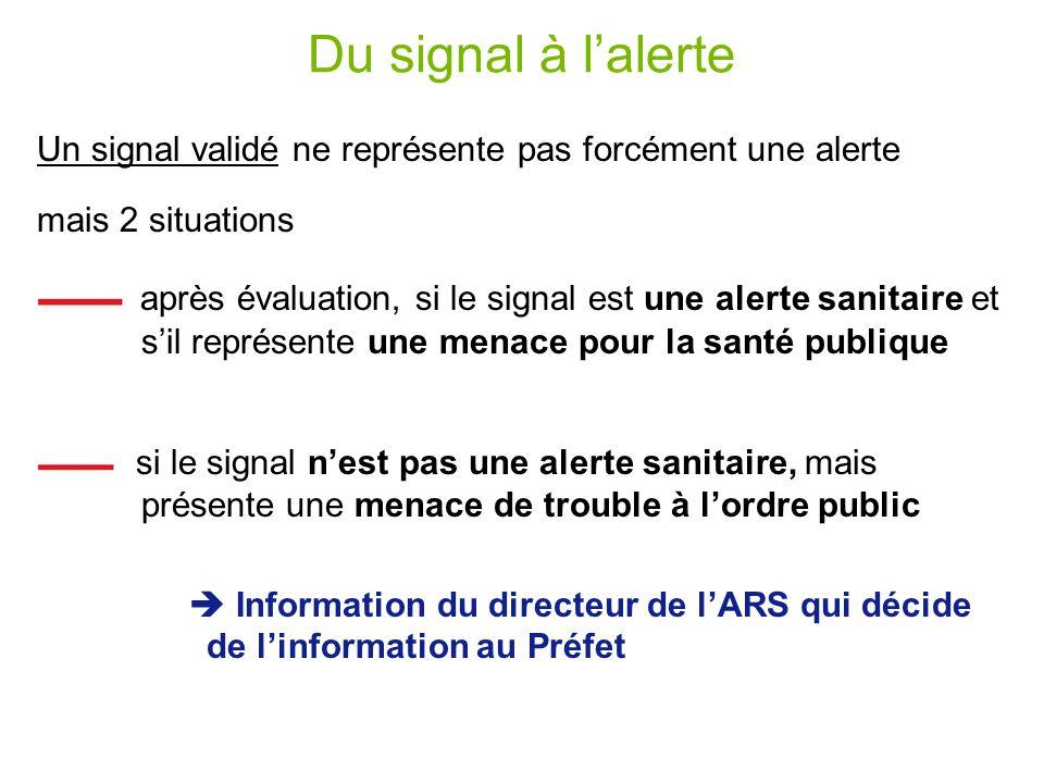 Du signal à l'alerte Un signal validé ne représente pas forcément une alerte. mais 2 situations.