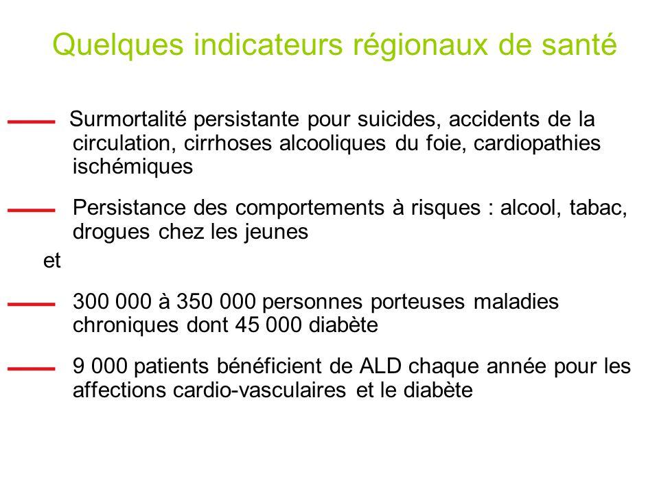 Quelques indicateurs régionaux de santé