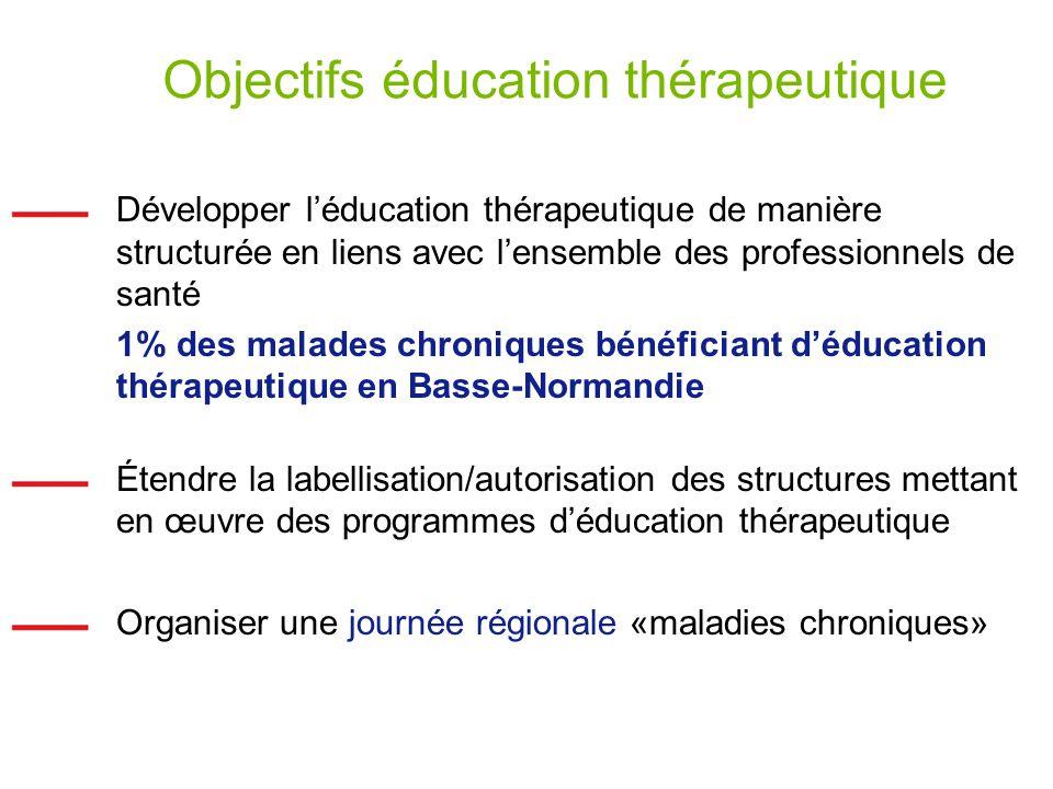 Objectifs éducation thérapeutique
