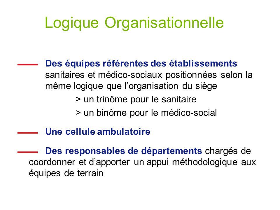 Logique Organisationnelle