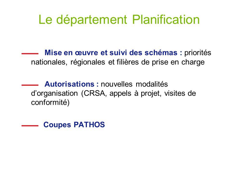 Le département Planification