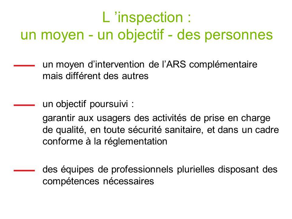 L 'inspection : un moyen - un objectif - des personnes
