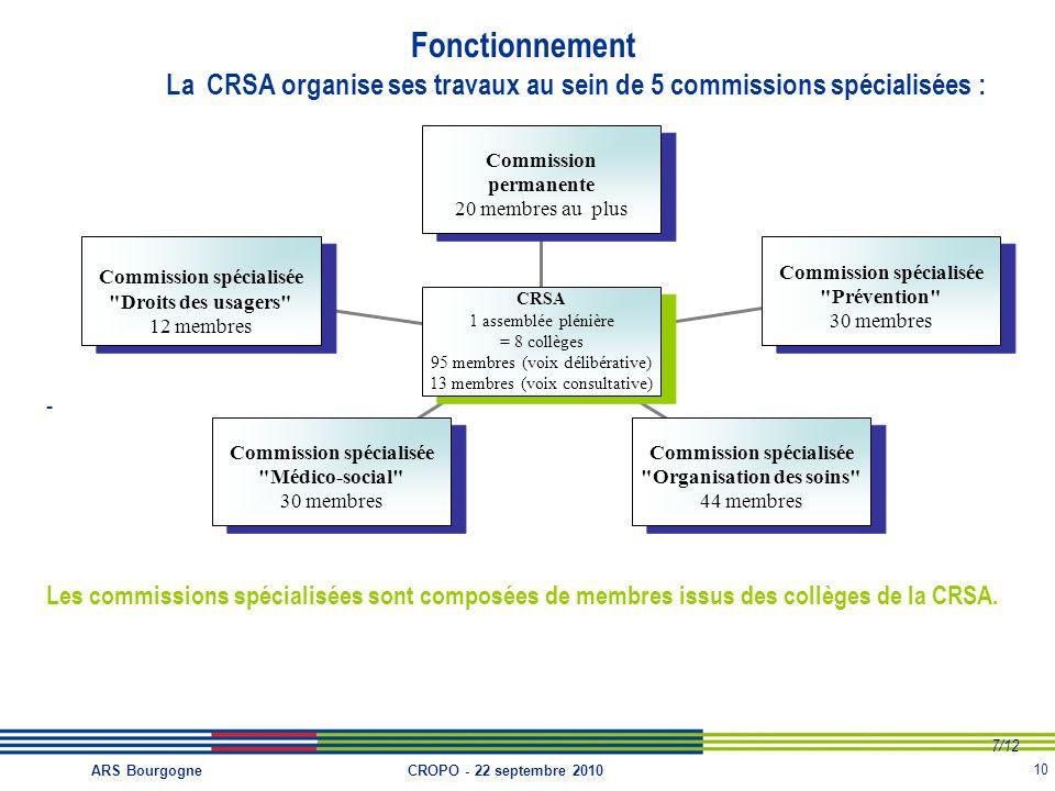 La CRSA organise ses travaux au sein de 5 commissions spécialisées :